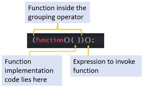Syntax of Immediately Invoked Function Expression
