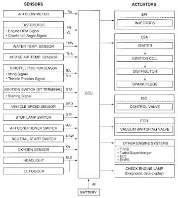 diagram kerja ecu mobil