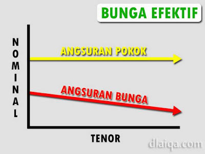 Bunga Efektif (Effective Rate)