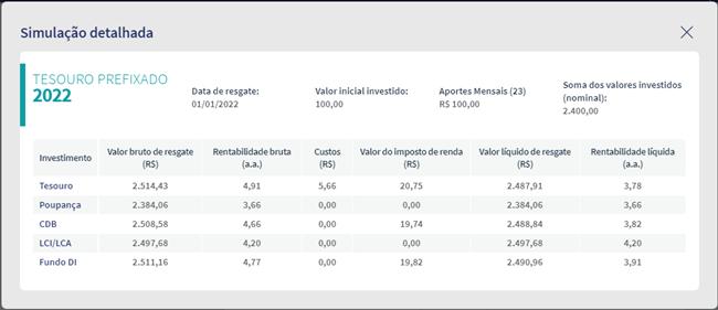Comparação detalhada entre investimentos de renda fixa