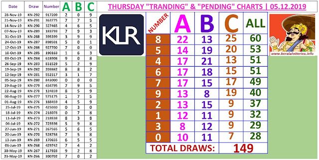 Kerala Lottery Result Winning Number Trending And Pending Chart of 149 draws on 05.12.2019