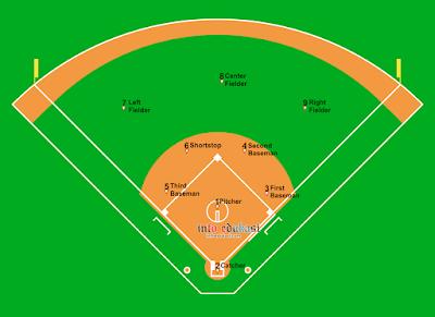Contoh Gambar Nama Posisi Pemain Softball Dan Tugasnya Sebagai Tim Penjaga