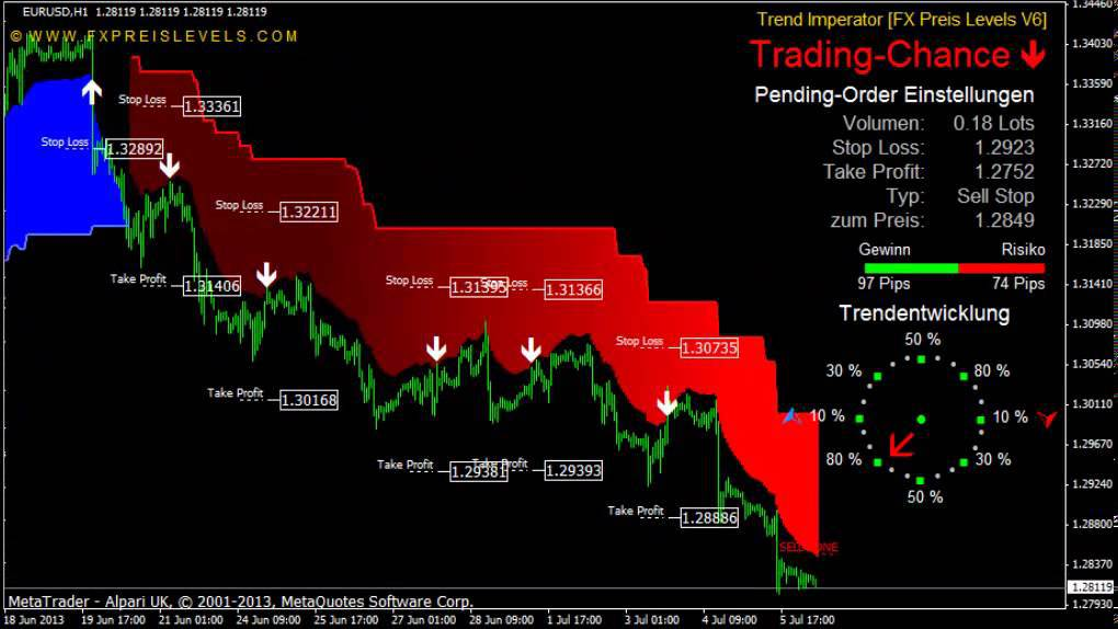 Best Forex Trading Indicators Free Download - Forex indicators