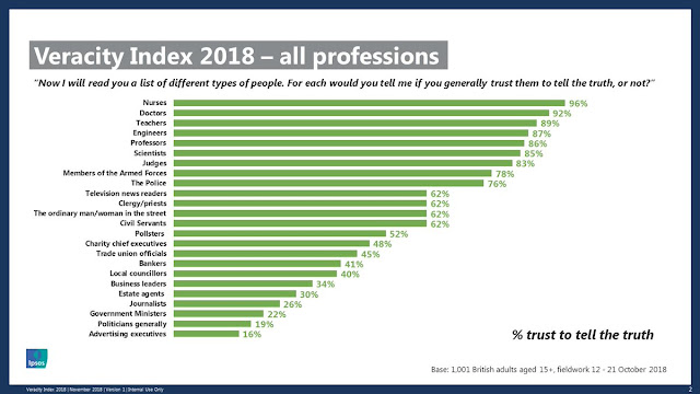 most and least trusted professions chart 2018