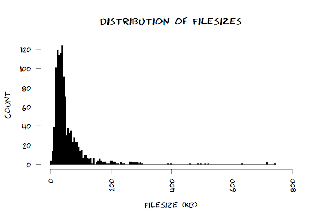 distribution of file size of xkcd comics