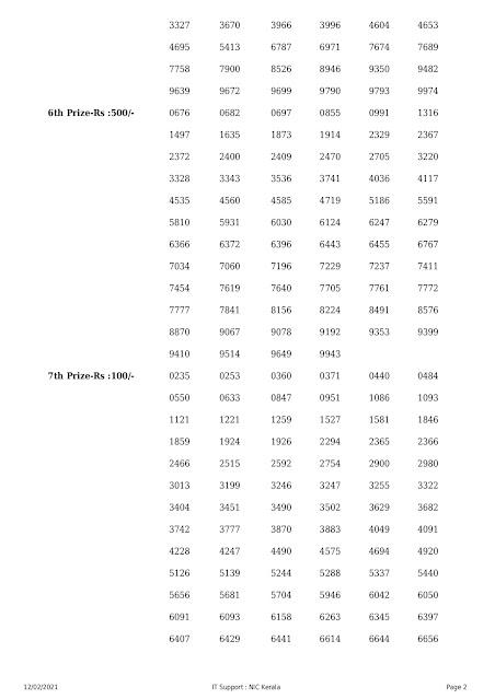 Kerala Lottery Results: 12-02-2021 Nirmal NR-211 Lottery Result nirmal-kerala-lottery-result-nr-211-today-12-02-2021 Kerala Lottery, Nirmal Lottery