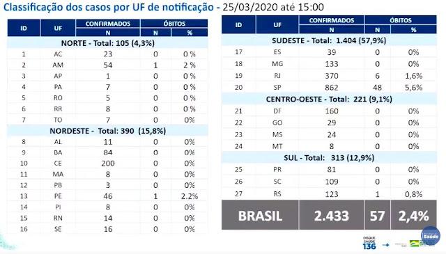 Quantidade de mortes pelo coronavírus no Brasil