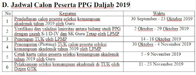 Persyaratan dan Jadwal Seleksi Program PPG Daljab Tahun  SD:  Kategori, Persyaratan dan Jadwal Seleksi Program PPG Daljab Tahun 2019
