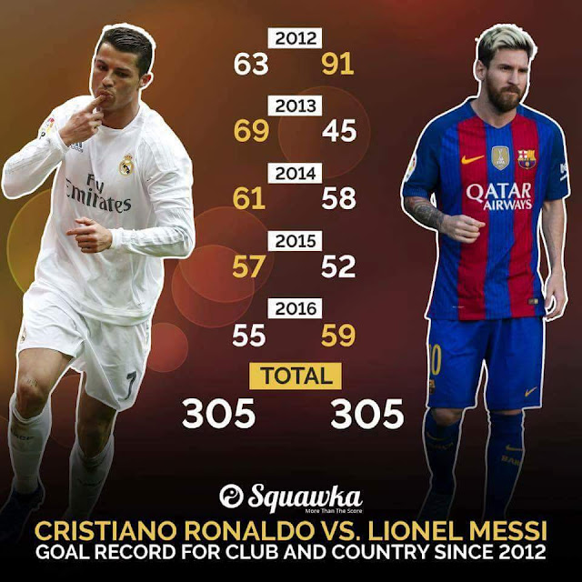 Lionel Messi vs Cristiano Ronaldo total des buts annuels depuis 2012