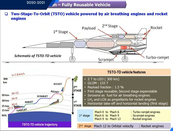 ISRO SpacePlane