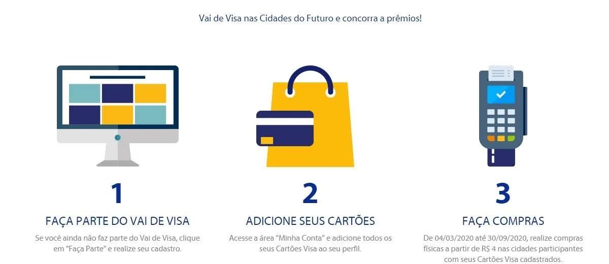 Promoção Cidades do Futuro Cartões Visa 2020