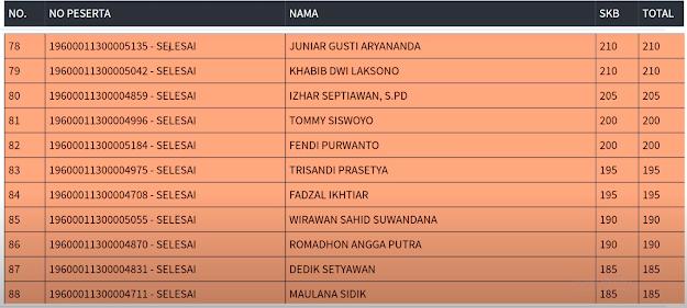 Hasil SKB Sesi 2 CPNS 2019 PROVINSI DKI JAKARTA 6 September