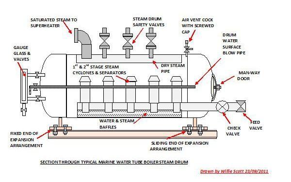 COAL BASED THERMAL POWER PLANTS BOILER DRUMS