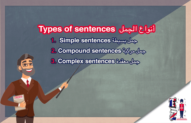 this lesson aims to identify the types of sentences in English language