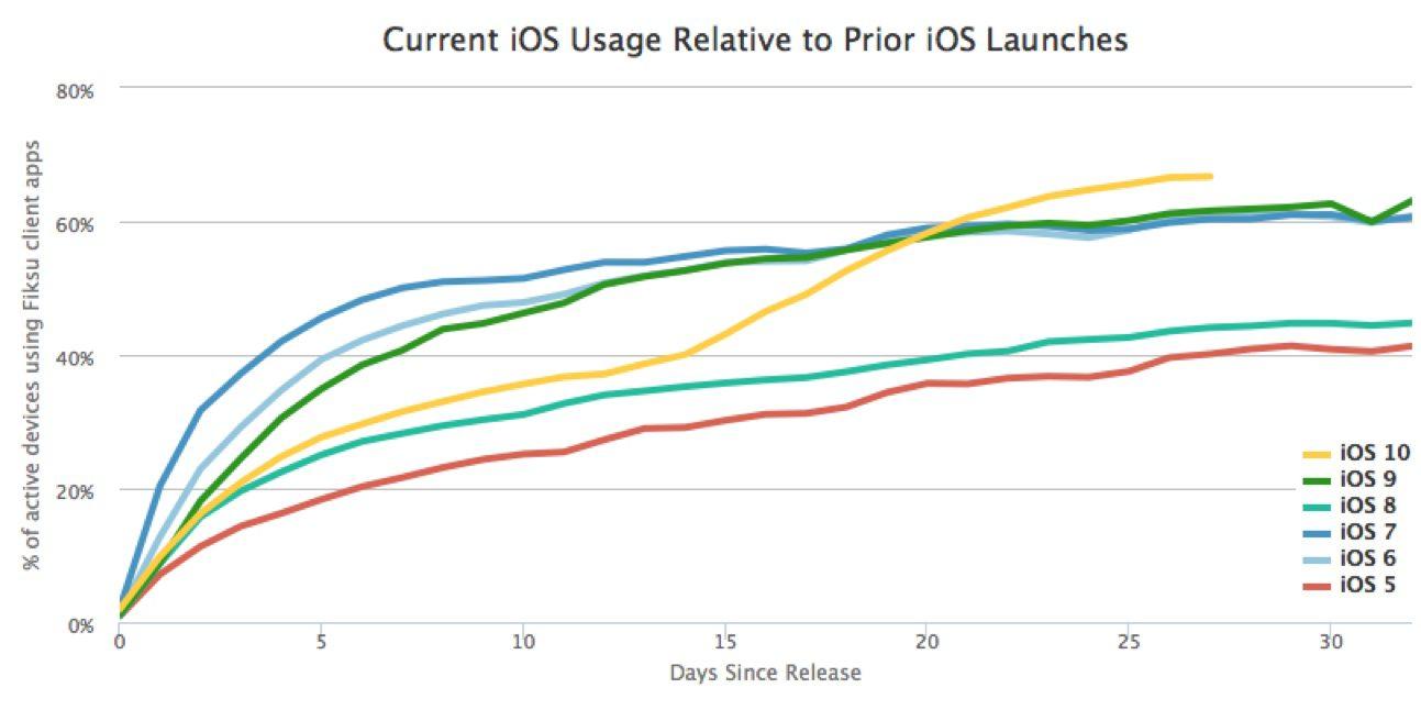 Taxa de adoção do iOS 10