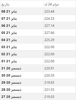 أسعار الذهب اليومية بالريال القطري لكل جرام عيار 24