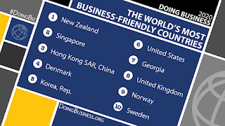 Ease of Doing Business rankings 2020