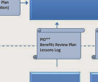 Process Model PRINCE2