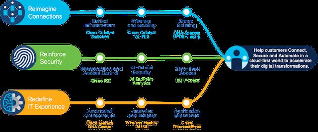 Cisco Prep, Cisco Learning, Cisco Guides, Cisco Career, Cisco Tutorial and Material