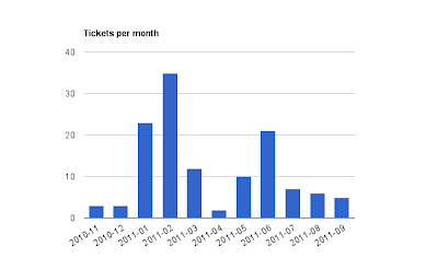 tickets per month