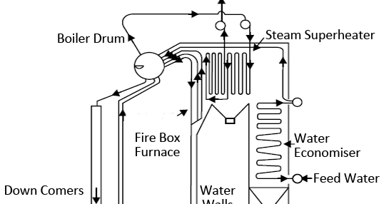 Mechanical Technology: High Pressure Boiler