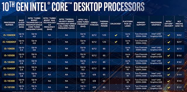 كل ما تريد معرفته حول معالجات الجيل العاشر الجديدة من Intel عالم الكمبيوتر - Intel 10th generation processors computer-wd i3 and i5 family