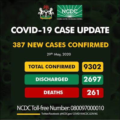 Nigeria recorded a whopping 387 new confirmed cases of COVID-19 on Friday 29th May, 2020, according to the NCDC.  The Nigeria Centre for Disease Control (NCDC) made this known in a tweet via it verified Twitter page @NCDCgov, where it also disclosed that Lagos State recorded more than half of the new cases recorded.  According to the NCDC, Lagos State recorded 254 new cases, 29 in FCT Abuja, 24 in Jigawa, 22 in Edo, 15 in Oyo, 14 in Rivers, 11 in Kaduna, 6 in Borno, 3 in Kano, 2 cases were recorded in each of Plateau, Yobe, Gombe, and Bauchi, and 1 case in Ondo state.  Nigeria has now recorded a total number of 9,302 confirmed cases of COVID-19, 2,697 infected persons have been treated and discharged, and 261 death cases recorded so far.
