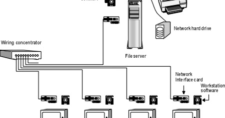 Hub Switch Router Desktop Switch vs Router wiring diagram