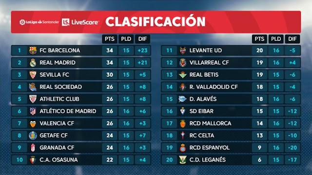 Prediksi Osasuna vs Sevilla — 9 Desember 2019