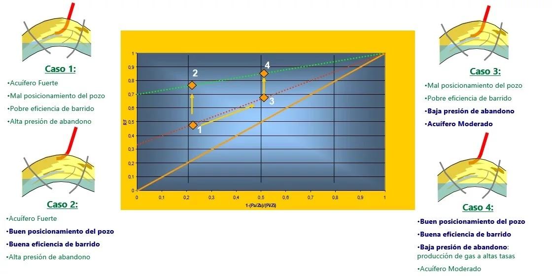 Casos del Gráfico Comparativo del Factor de Recobro en Yacimientos de Gas