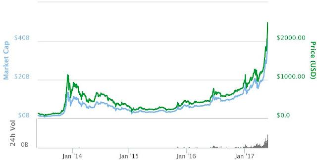 القيمة السوقية لسعر عملة البيتكوين من 2013 الى 2017