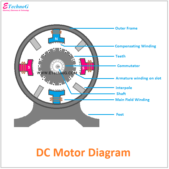 DC Motor Diagram, constructional diagram of DC Motor
