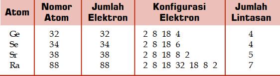 Tabel konfigurasi elektron jika nomor atom lebih dari 20