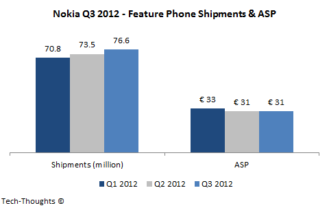 Nokia Feature Phone Shipments & ASP - Q3 2012