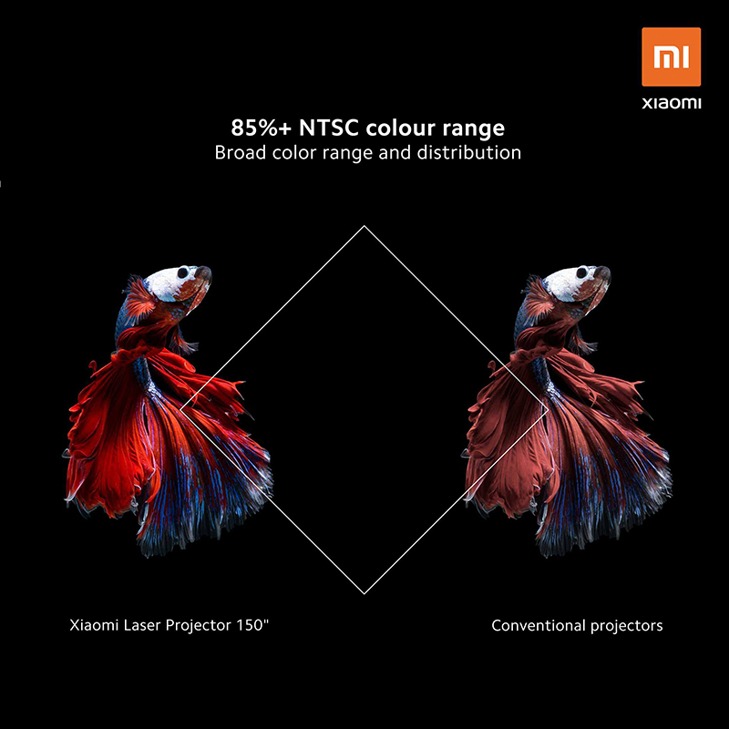 The Mi Laser Projector's projected picture quality is comparable to that of commercial cinemas