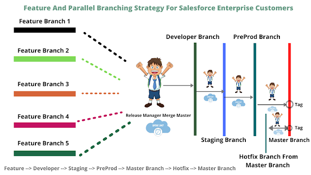 Parallel Branching, Feature Branching, Version Control Branching Strategy, Enterprise Salesforce Customers