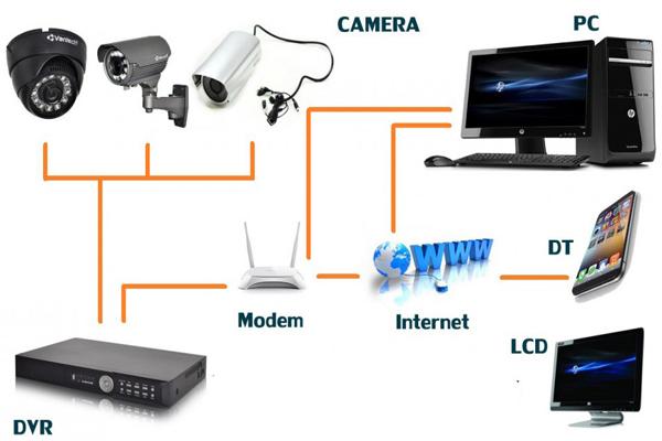 Lắp Đặt Hệ Thống Camera Quan Sát 1