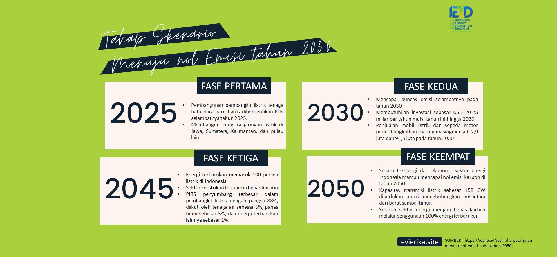 (ifg 2050 pemerintah)