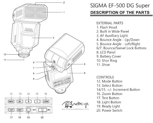 Sigma EF-500 DG Super (for Nikon)