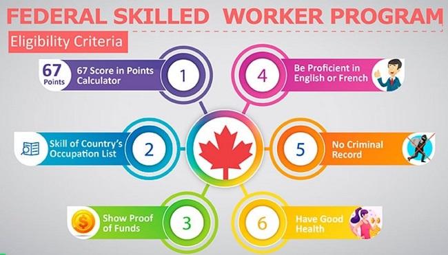 federal skilled worker program