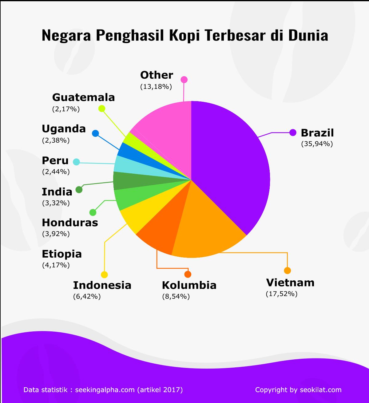Infografik Negara Penghasil Kopi Terbesar Di Dunia