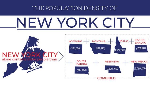 The Population Density of New York City
