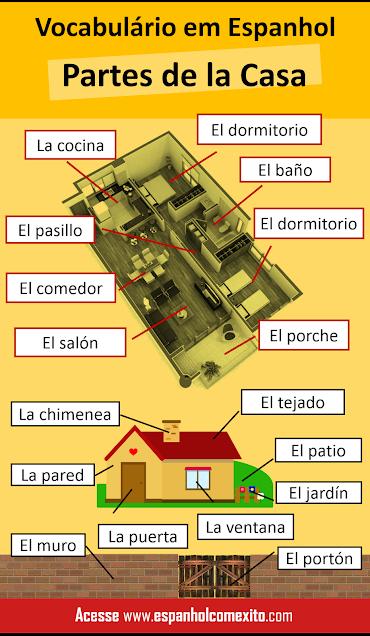 Partes da casa em espanhol