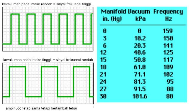 jenis - jenis sinyal sensor MAP