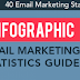40 Email Marketing Statistics You Need to Know