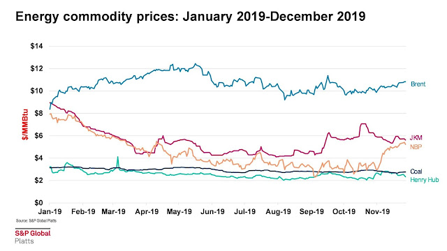 Energy commodity prices: January 2019-December 2019 / Source: PRNewsfoto/S&P Global Platts