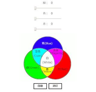 フルカラーLEDの操作画面