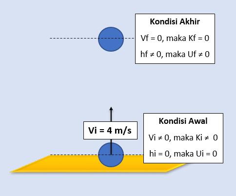 Soal dan Pembahasan Ujian Nasional (UN) Fisika SMA