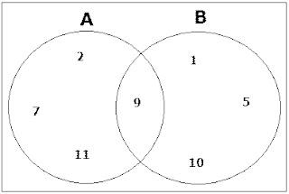 Diagram venn 3 gabungan wiring diagram venn dan operasi pada himpunan kalkulus site torial diagram venn irisan dan gabungan 3 himpunan diagram venn 3 gabungan ccuart Image collections