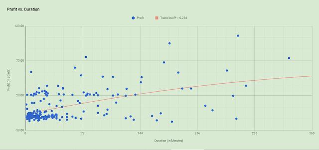 Profit versus Duration (Scatter Chart)